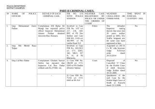 Part-II Criminal cases Final Ok dated 08-10-2015.doc