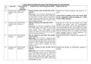 Case registered against SI Mansoor Ali Nizamani Newely-2015.doc